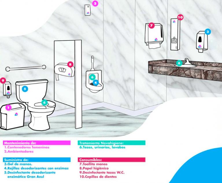 higiene y tratamiento de aseos madrid